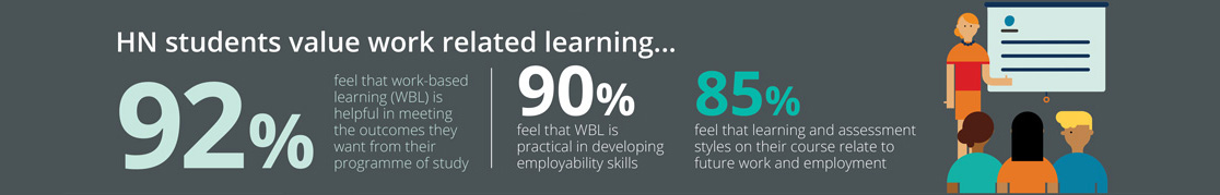 student survey results - work-related learning